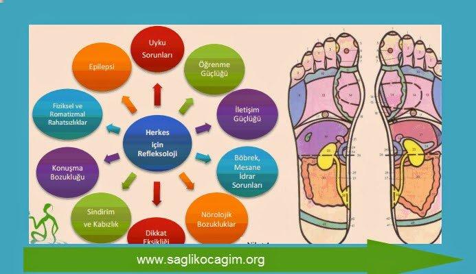 Refleksoloji hangi hastalıklarda faydalıdır