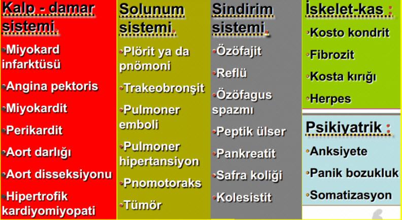 Göğüs ağrısına neden olan hastalıklar