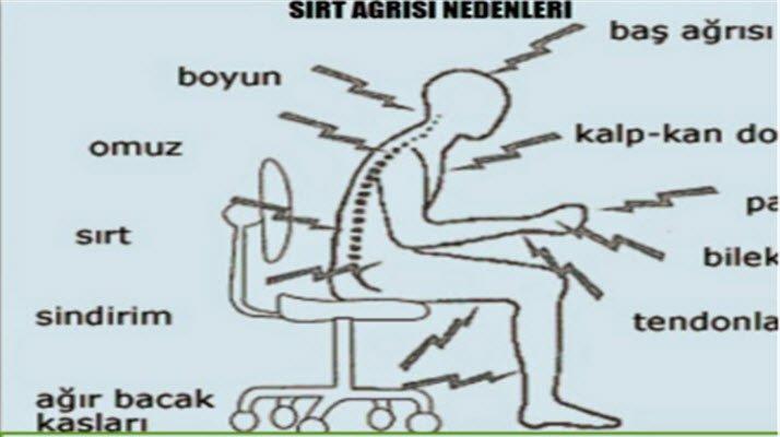 Sırt ağrısı neden olur